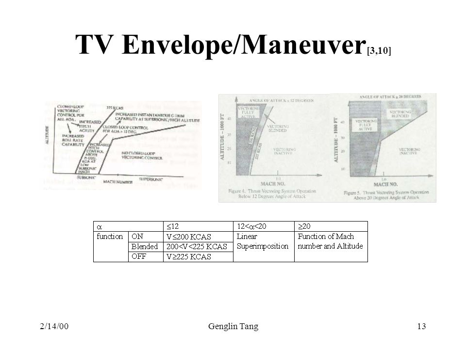 TV Envelope/Maneuver[3,10]
